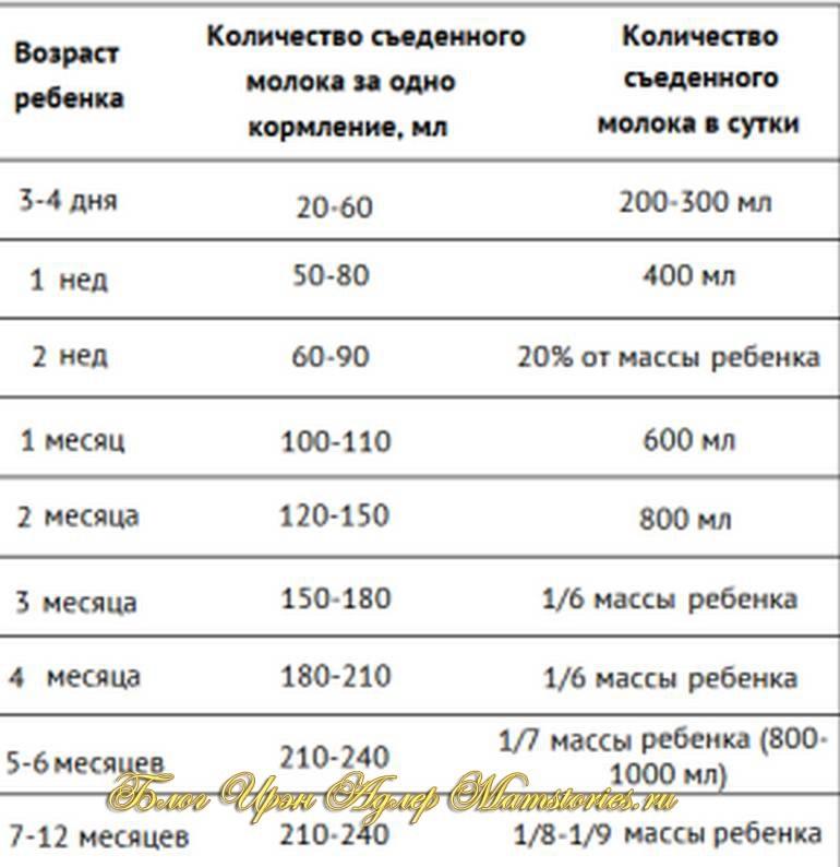 Количество смеси