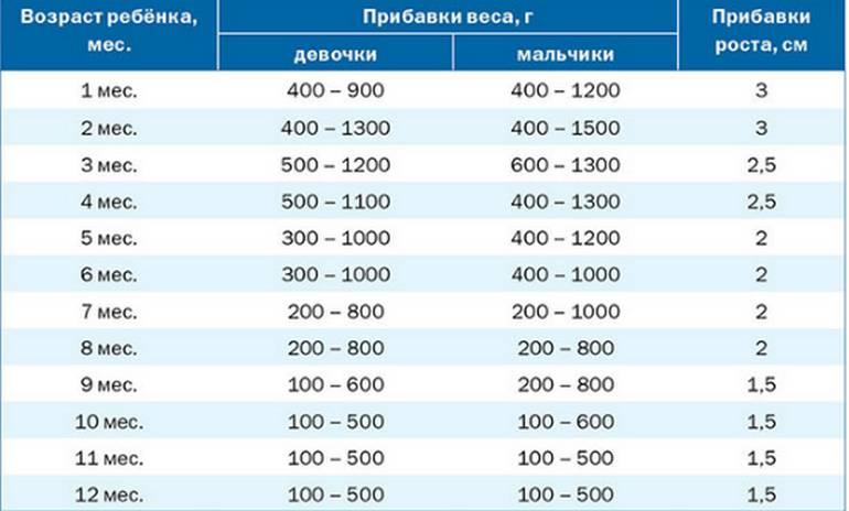 Таблица прибавка в весе